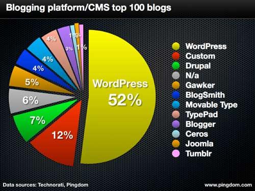 creare un sito web wordress