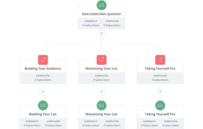 email-marketing-convertkit
