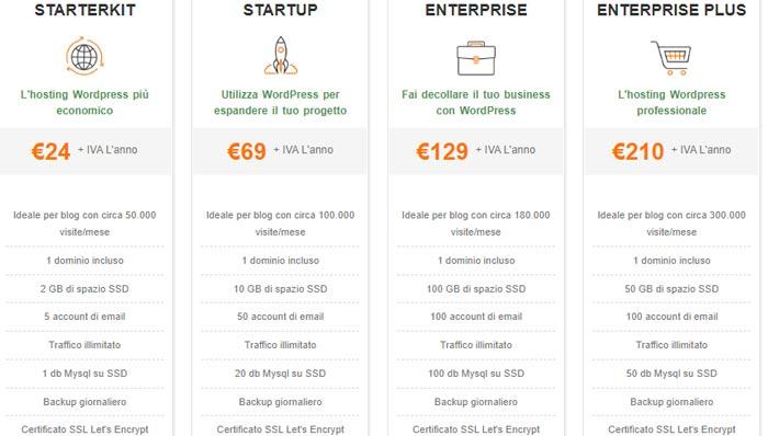 serverplan wordpress