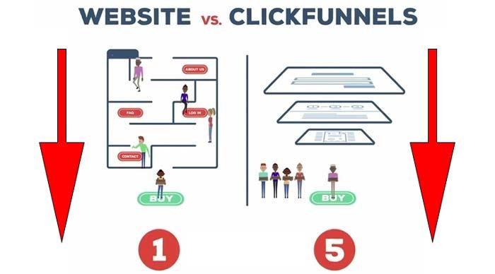 Sito Web o Funnel Marketing