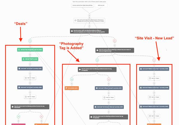 ActiveCampaign-automatizzazione