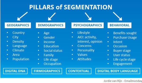 email marketing segmentazione pubblico