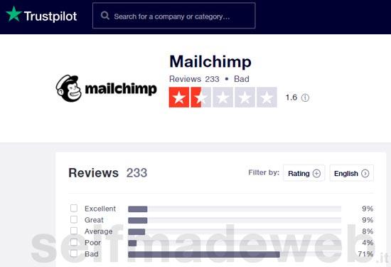 mailchimp opinioni